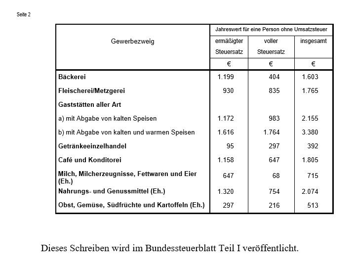 Pauschbeträge Sachentnahmen /untentgeltiche Wertentnahmen 2016 BMF Tabelle